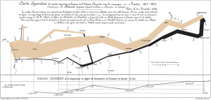 Minard Chart of Attrition on Napoleon\'s Russian Campaign