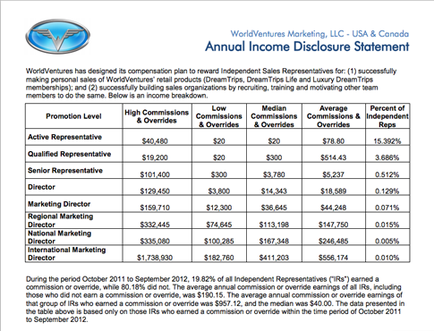 More Than 80 Didnt Earn Commissions And The Median Income For Commission Earners Was 40